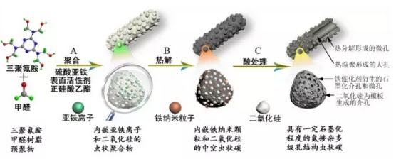 近日,湖南大学的陈小华教授和刘正博士以传统的商用三聚氰胺甲醛树脂为原料,经过巧妙设计,制备了一种含氮的蠕虫状多级孔结构多孔碳。该工作从多级孔结构分布形态,石墨化程度,氮原子掺杂含量及类型等方面分析了影响碳材料的表面积比电容的一些因素,为构筑满足未来社会需求的新型碳材料提供了借鉴。该成果发表在国际专业期刊《Carbon》杂志上,题为Nitrogen-doped worm-like graphitized hierarchical porous carbon designed for enhancing ar
